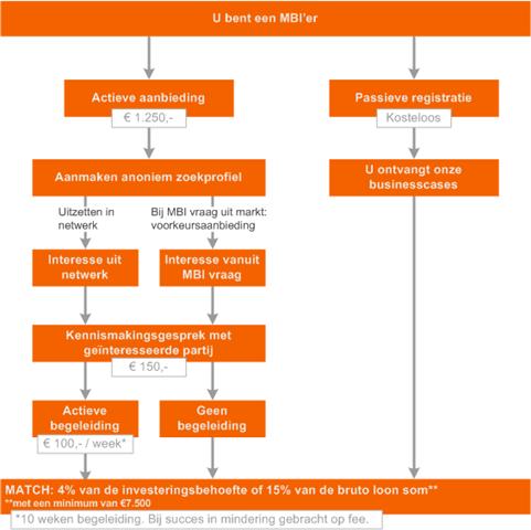 Kosten overzicht MBI